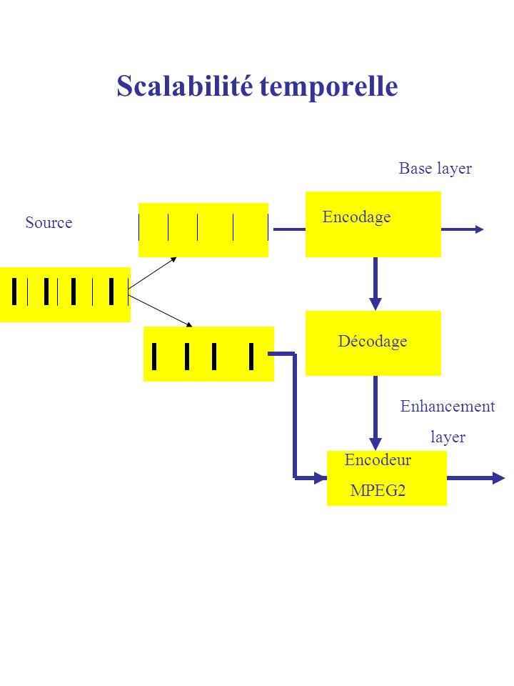 Scalabilité temporelle