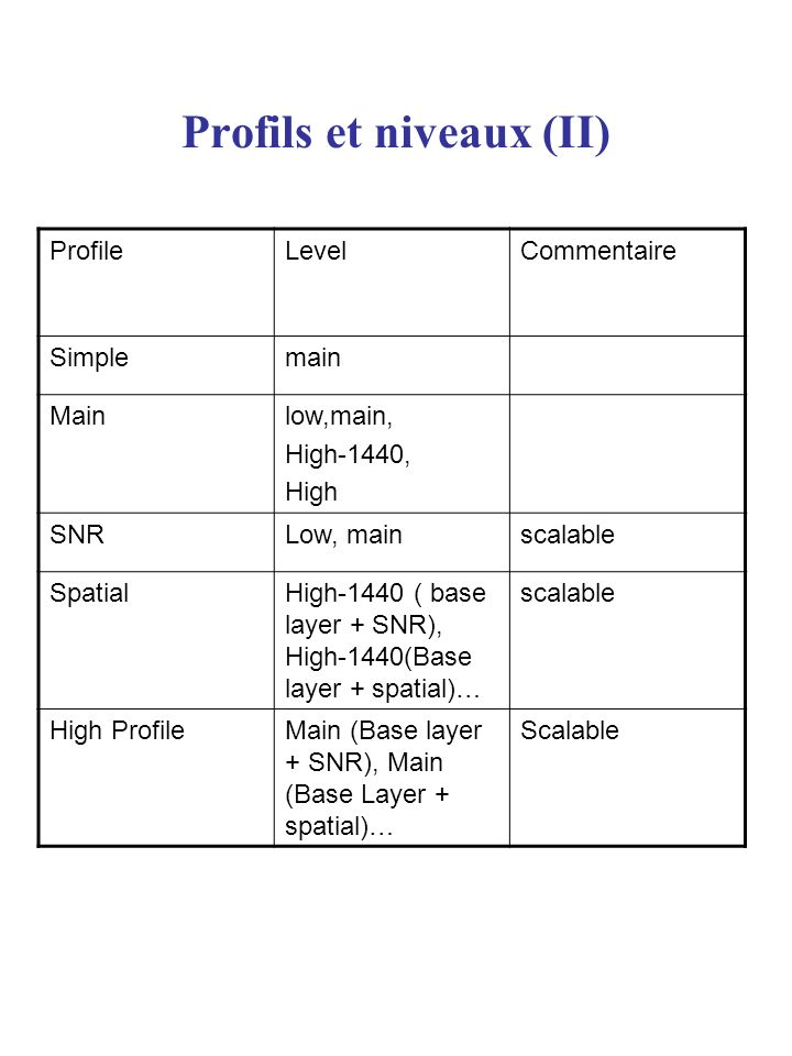 Profils et niveaux (II)