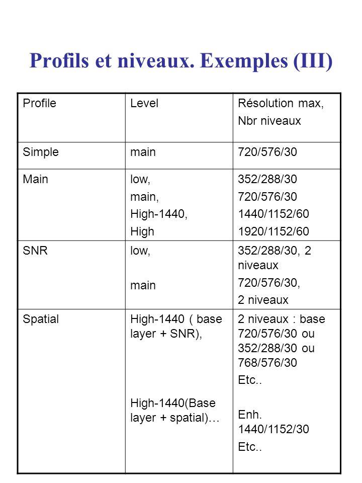 Profils et niveaux. Exemples (III)
