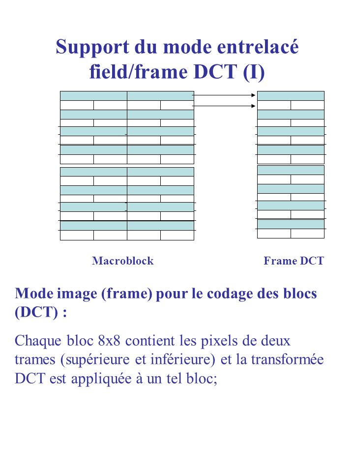 Support du mode entrelacé field/frame DCT (I)
