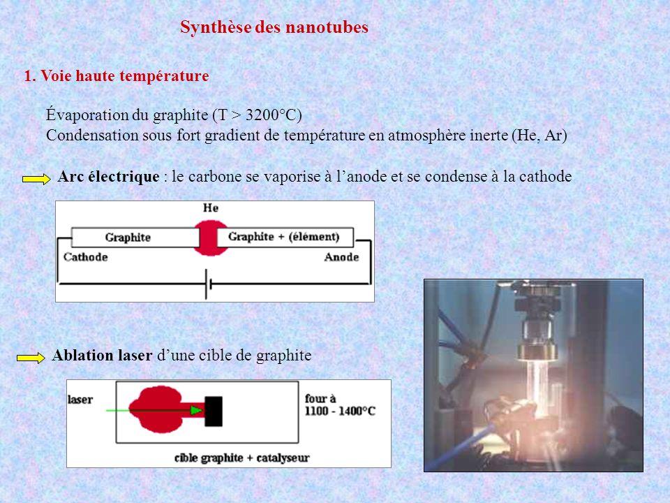 Synthèse des nanotubes