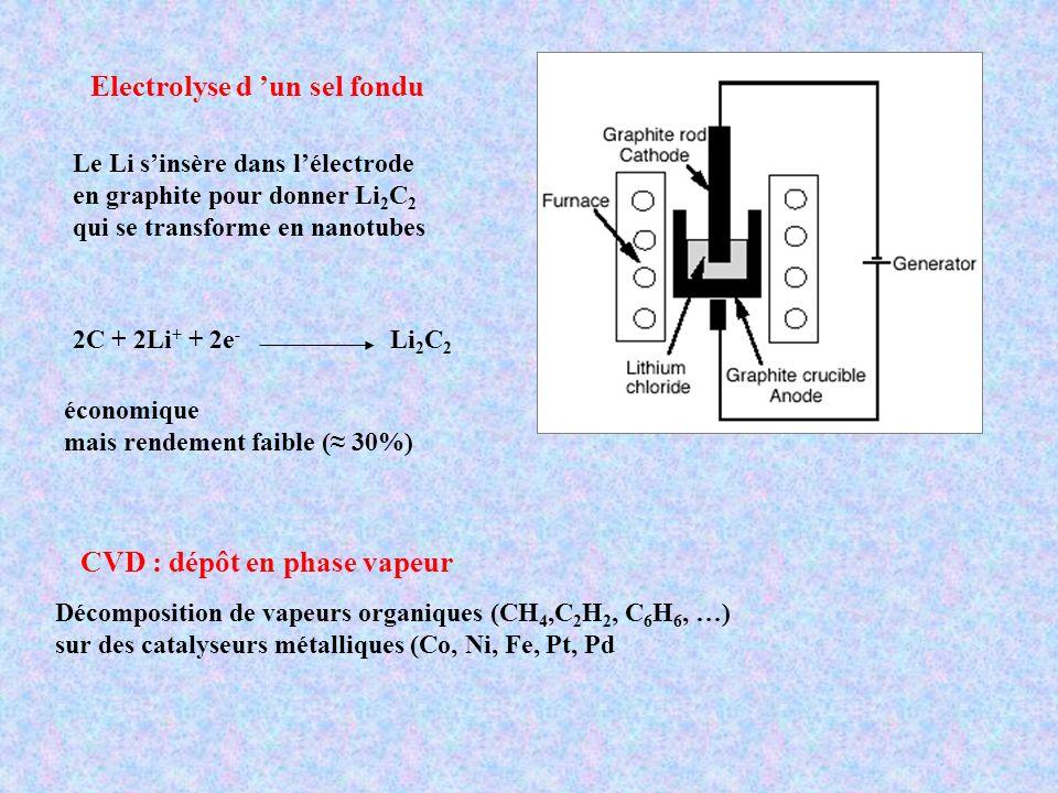 CVD : dépôt en phase vapeur