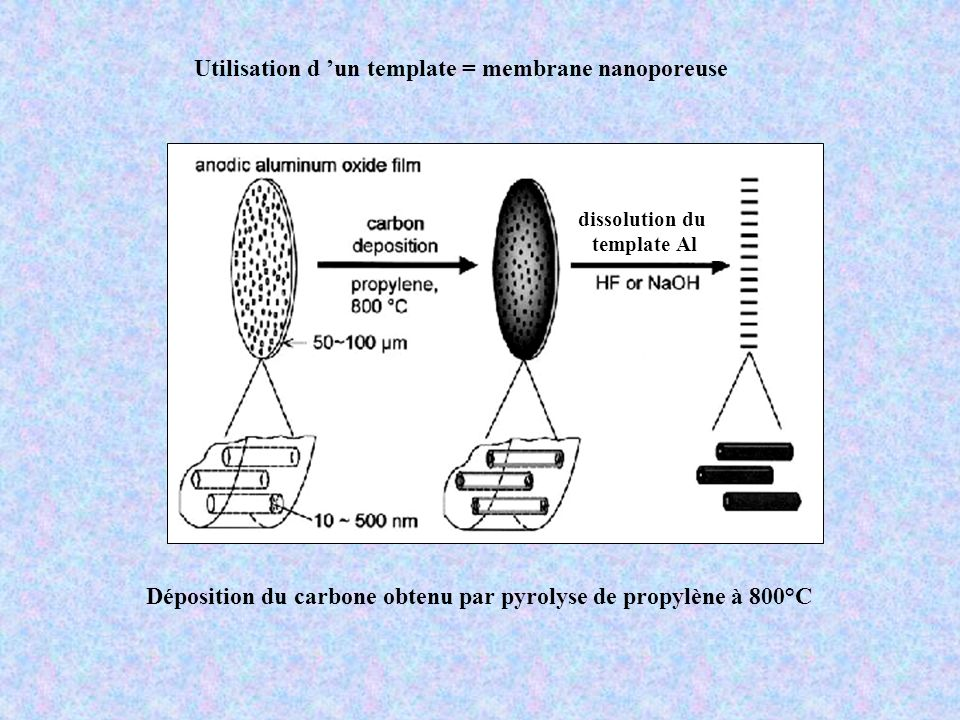 Utilisation d 'un template = membrane nanoporeuse