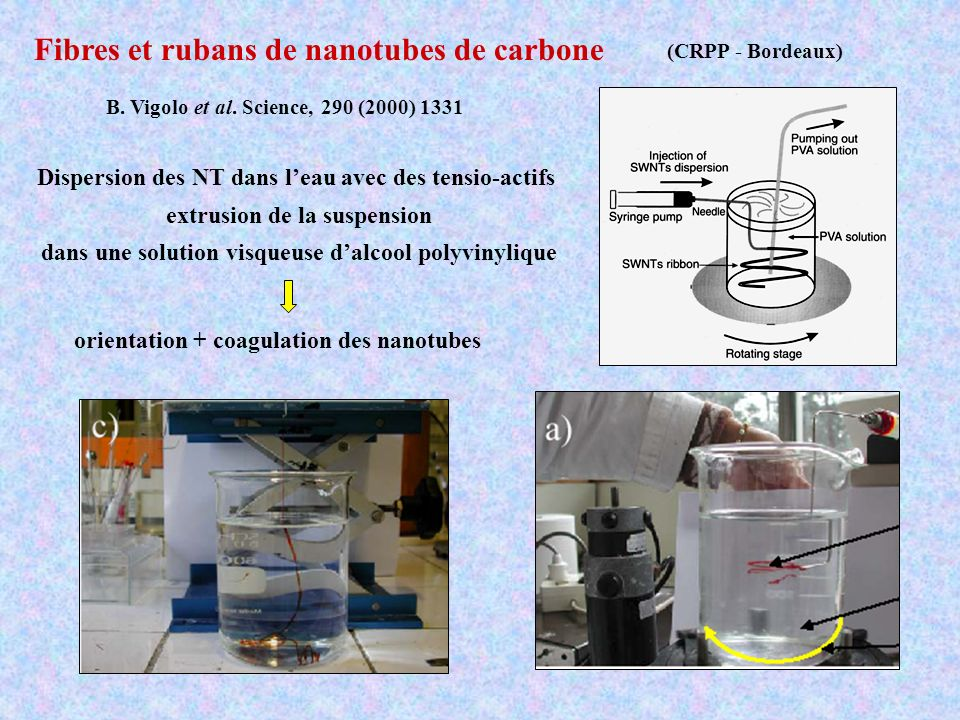 Fibres et rubans de nanotubes de carbone