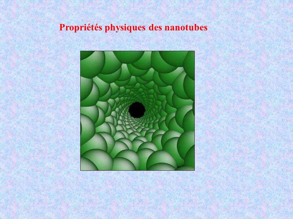 Propriétés physiques des nanotubes