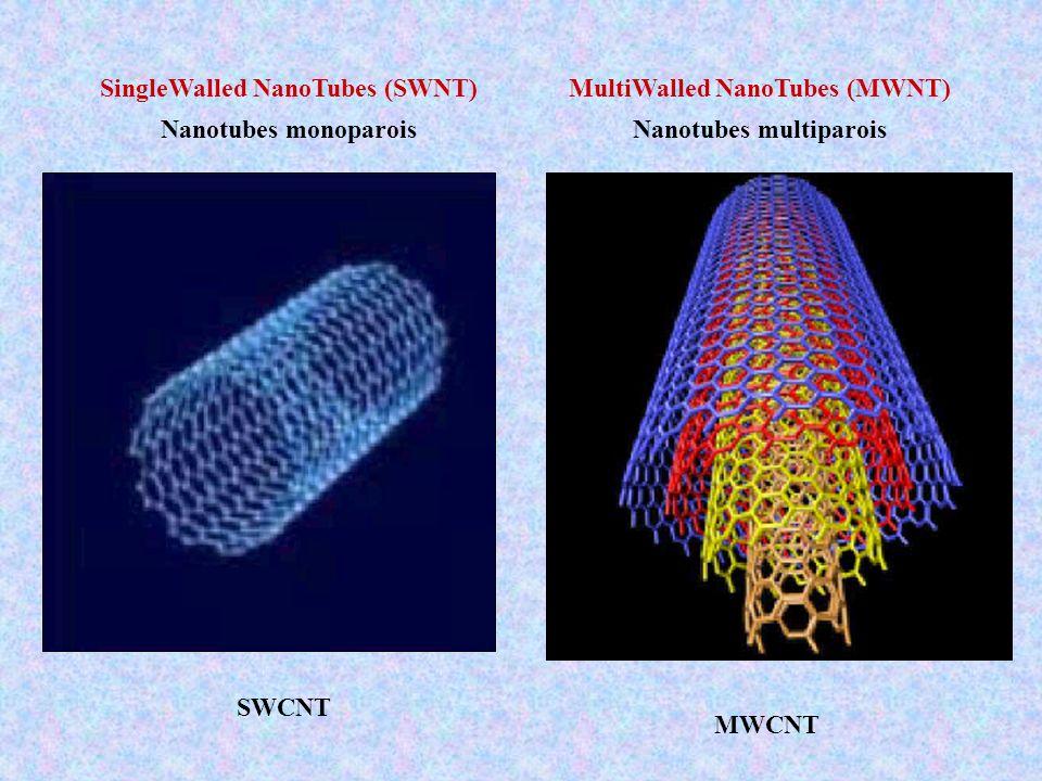 SingleWalled NanoTubes (SWNT) Nanotubes monoparois