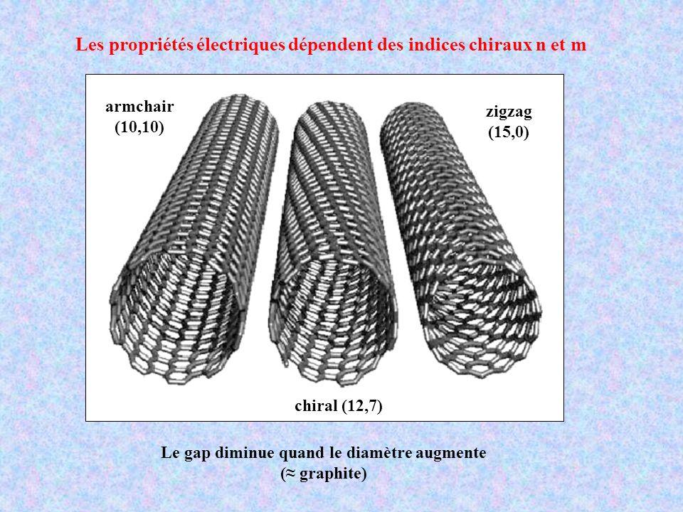 Les propriétés électriques dépendent des indices chiraux n et m