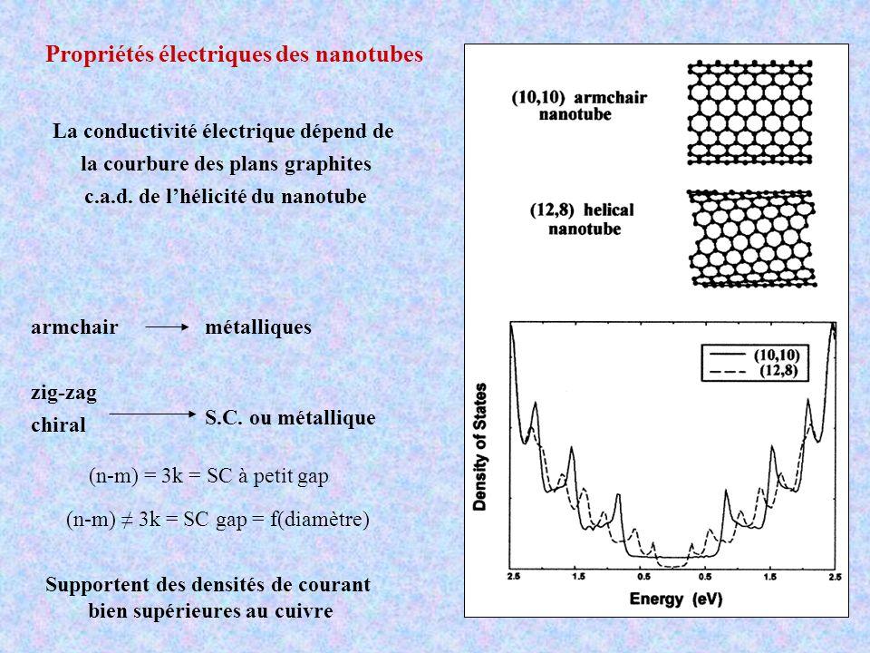 Propriétés électriques des nanotubes