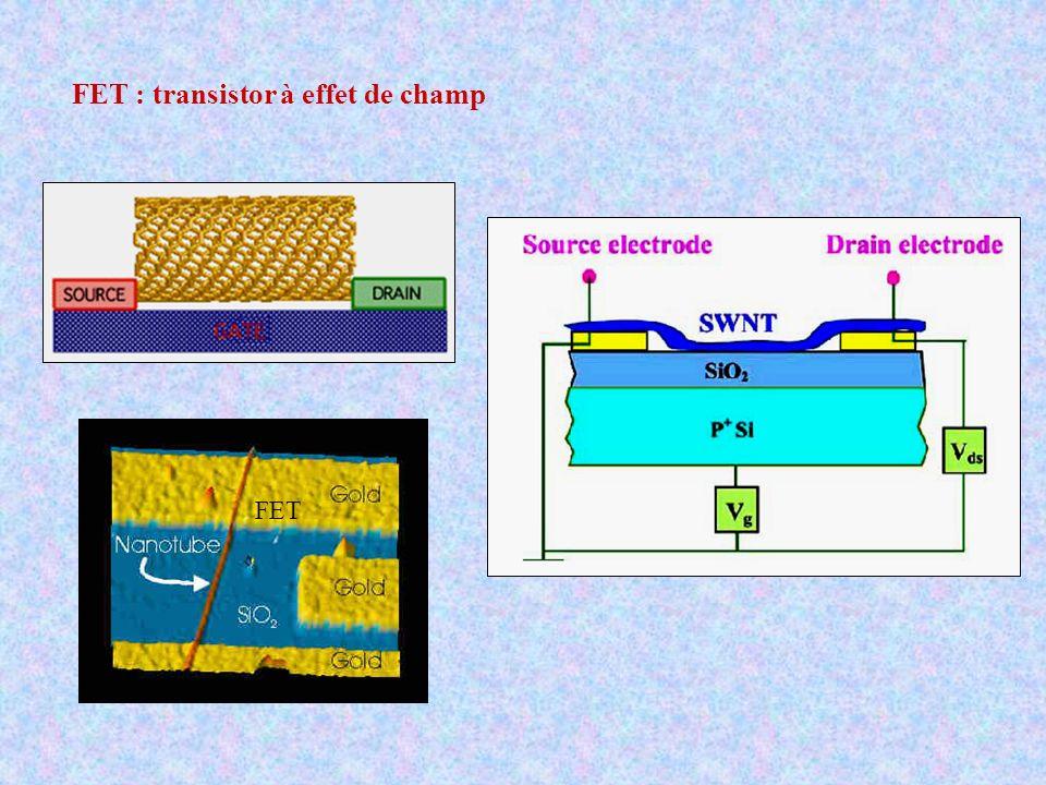 FET : transistor à effet de champ