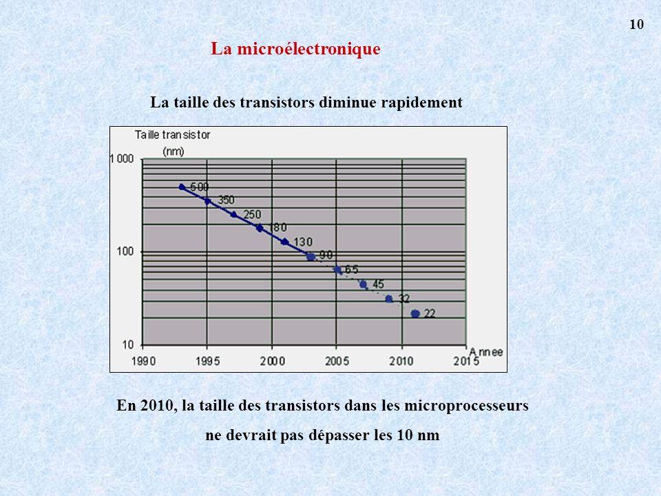 La microélectronique La taille des transistors diminue rapidement