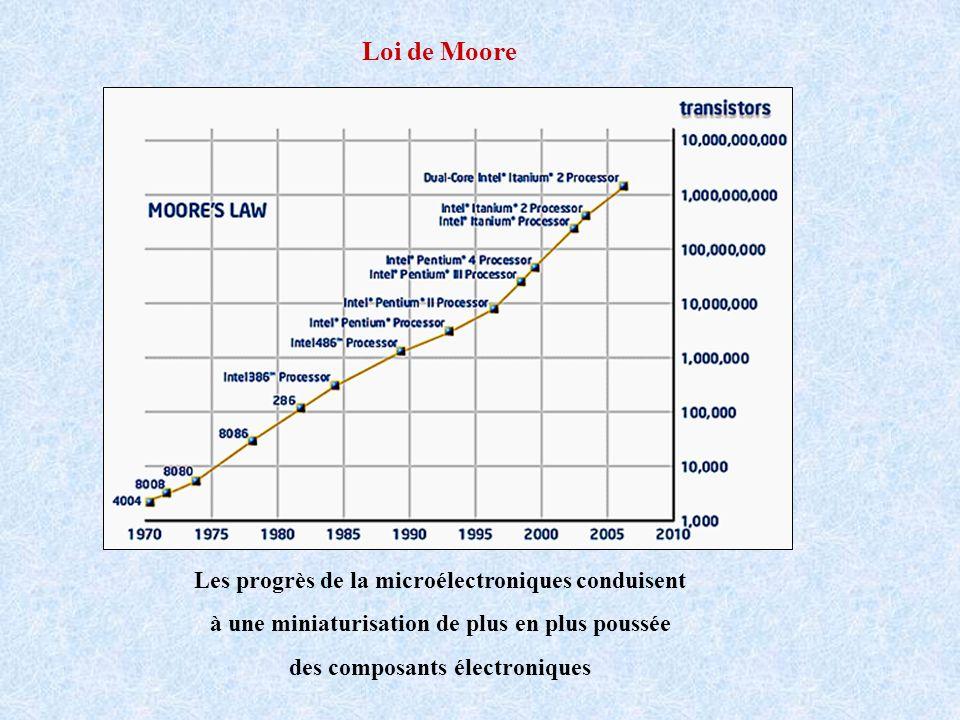 Loi de Moore Les progrès de la microélectroniques conduisent