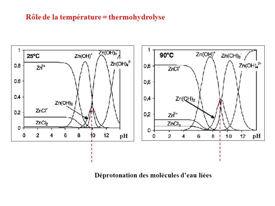Rôle de la température = thermohydrolyse