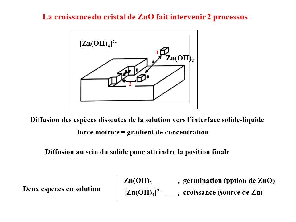 La croissance du cristal de ZnO fait intervenir 2 processus