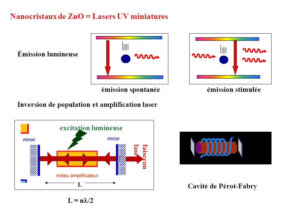 Nanocristaux de ZnO = Lasers UV miniatures