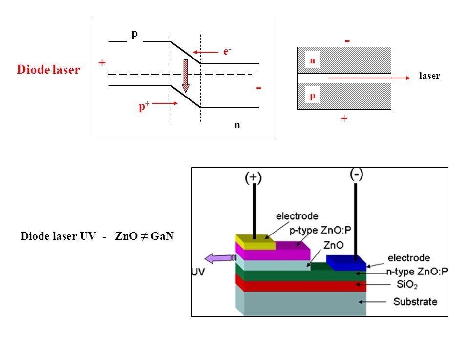 n p e- p+ + - laser p n + - Diode laser Diode laser UV - ZnO ≠ GaN