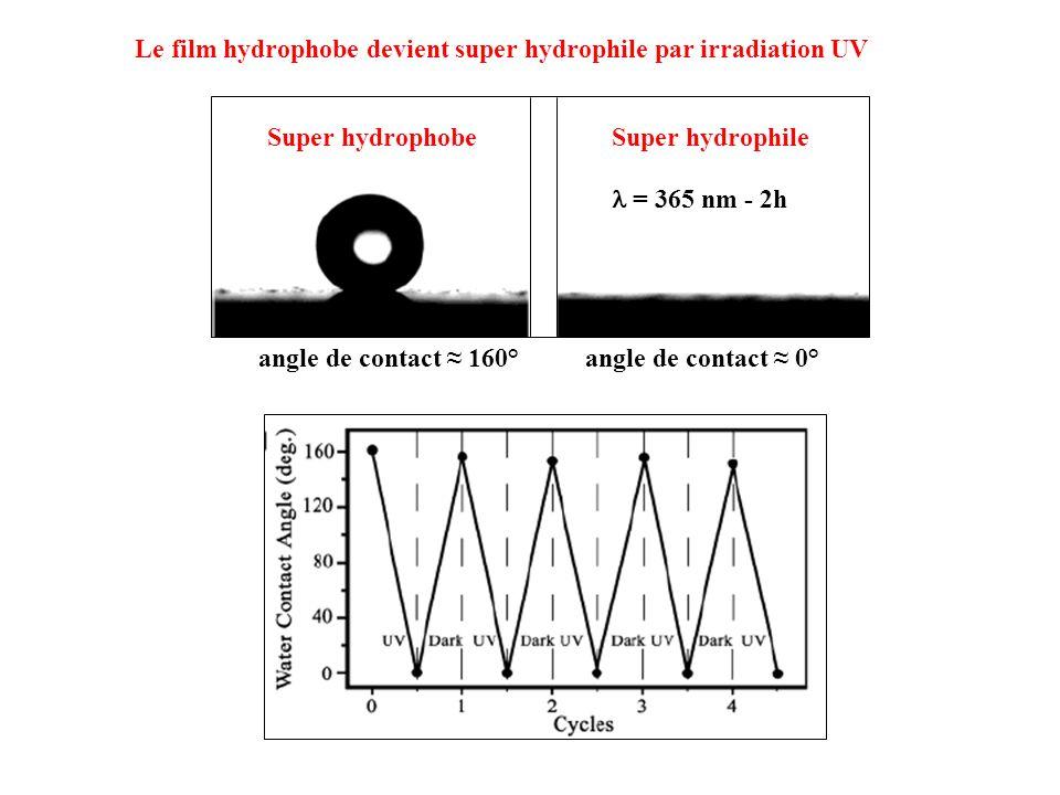 Le film hydrophobe devient super hydrophile par irradiation UV