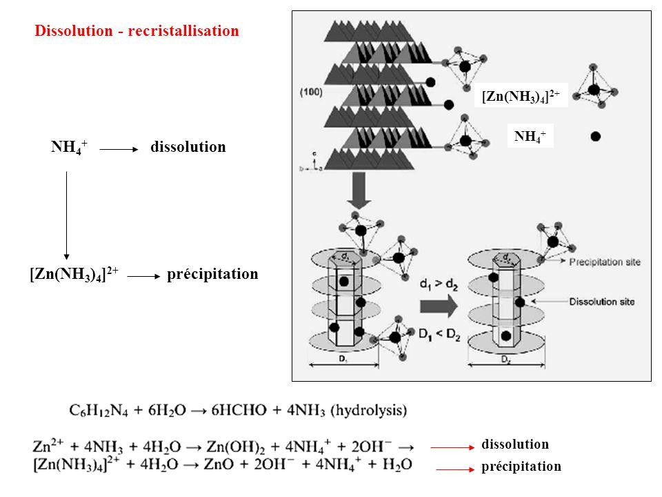 Dissolution - recristallisation
