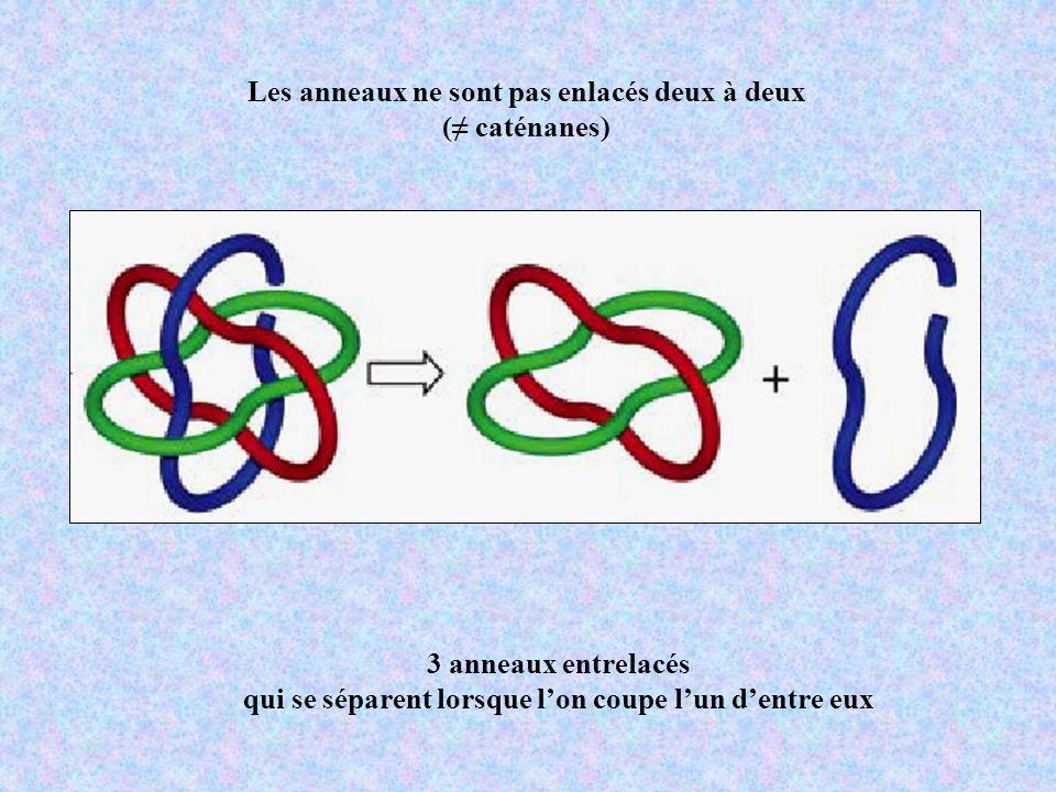 Les anneaux ne sont pas enlacés deux à deux (≠ caténanes)