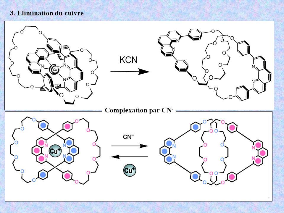 3. Elimination du cuivre Complexation par CN-