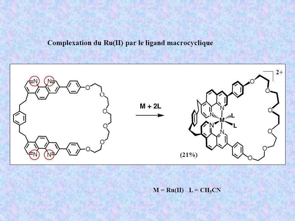 Complexation du Ru(II) par le ligand macrocyclique