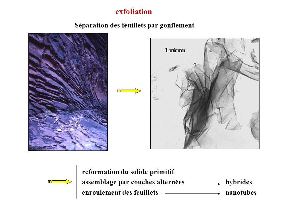 exfoliation Séparation des feuillets par gonflement