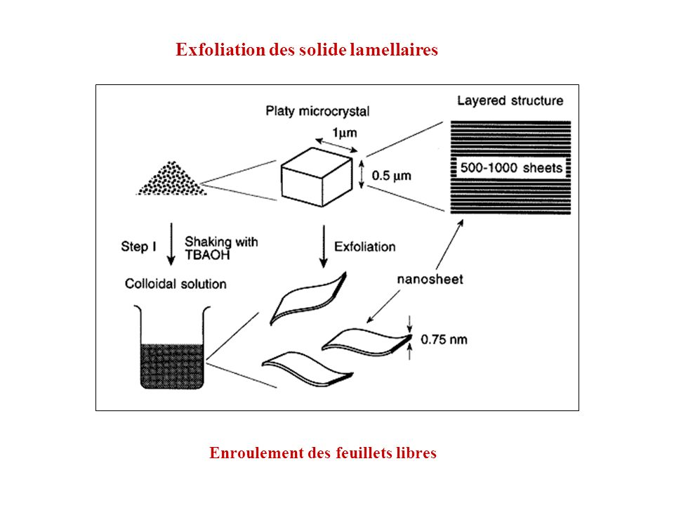 Exfoliation des solide lamellaires