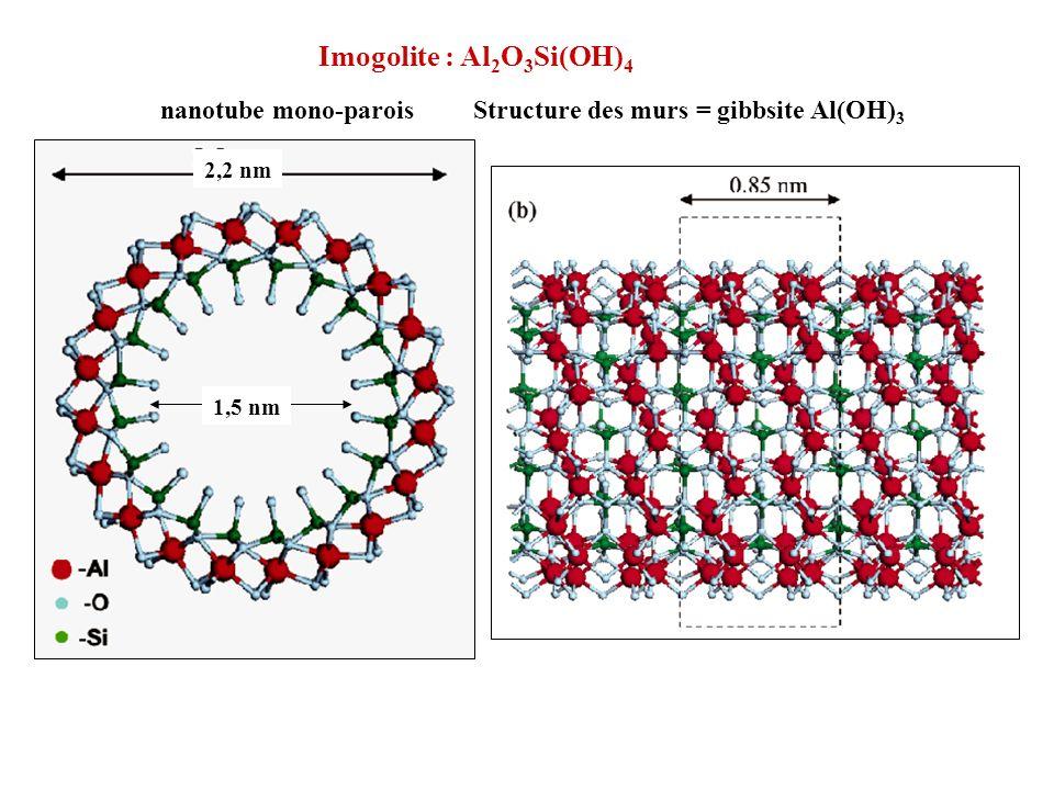 Imogolite : Al2O3Si(OH)4 nanotube mono-parois Structure des murs = gibbsite Al(OH)3. 1,5 nm.