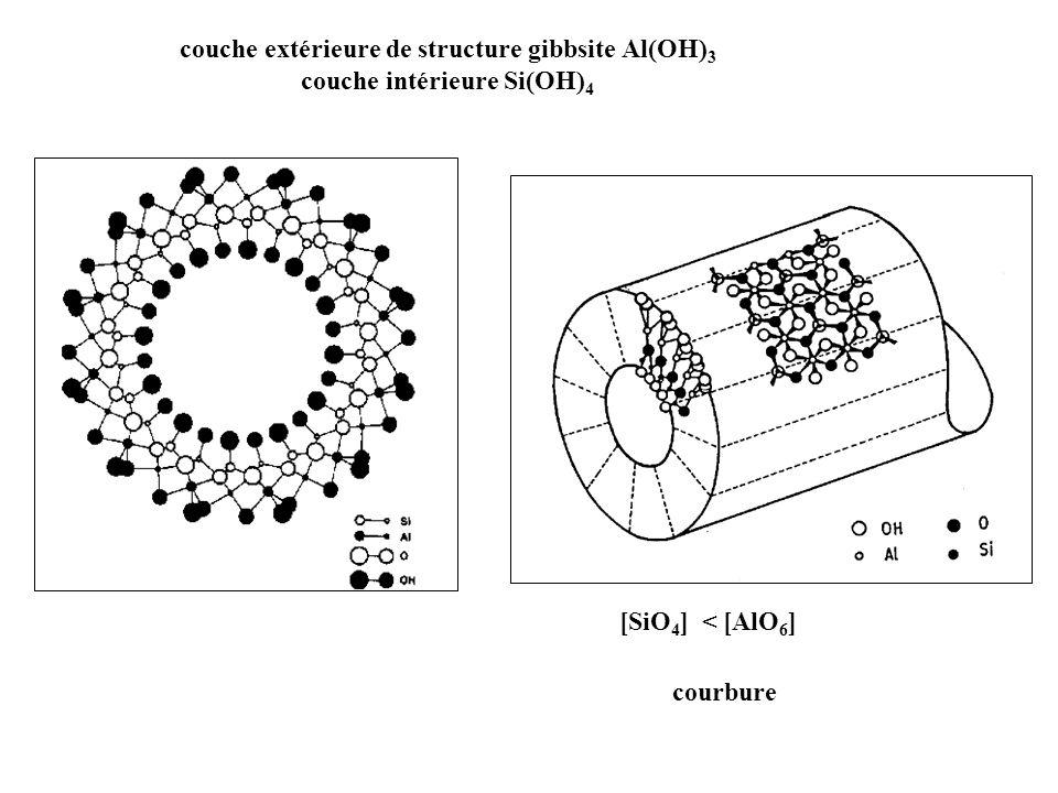 couche extérieure de structure gibbsite Al(OH)3