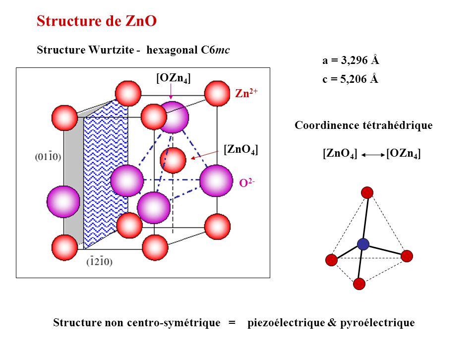 Structure de ZnO Structure Wurtzite - hexagonal C6mc a = 3,296 Å