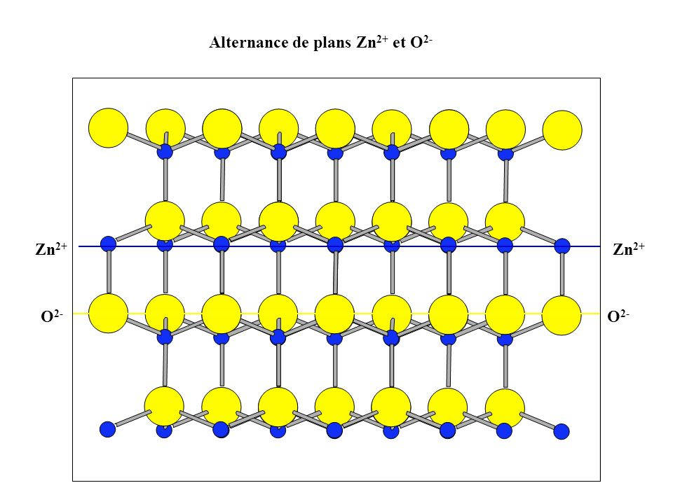 Alternance de plans Zn2+ et O2-