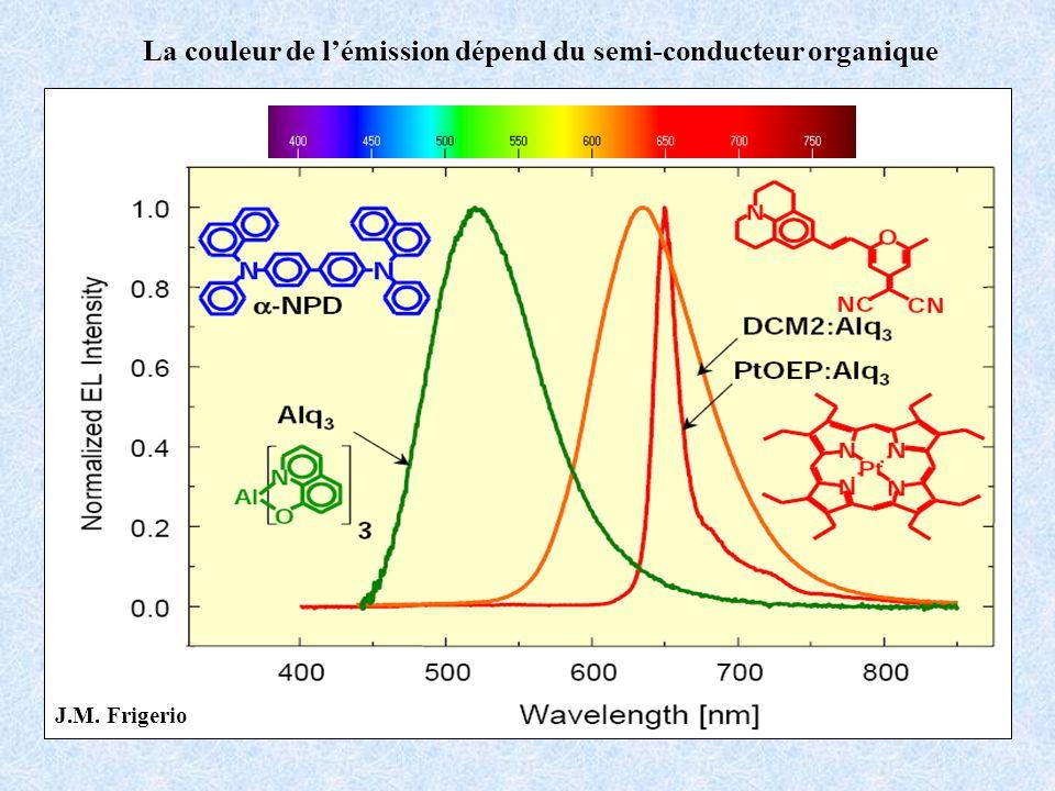 La couleur de l'émission dépend du semi-conducteur organique