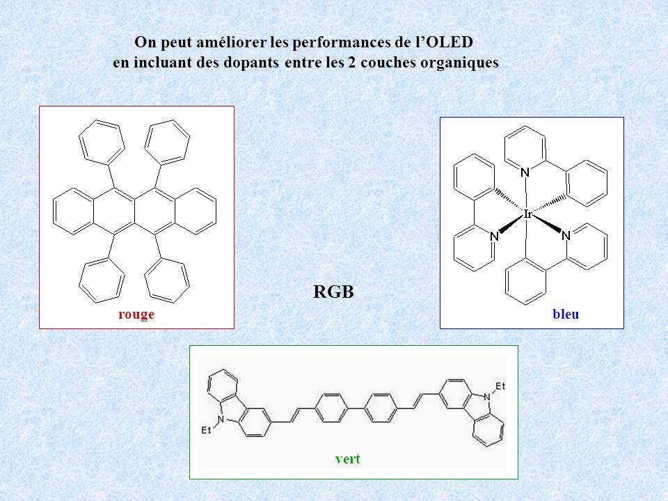 RGB On peut améliorer les performances de l'OLED