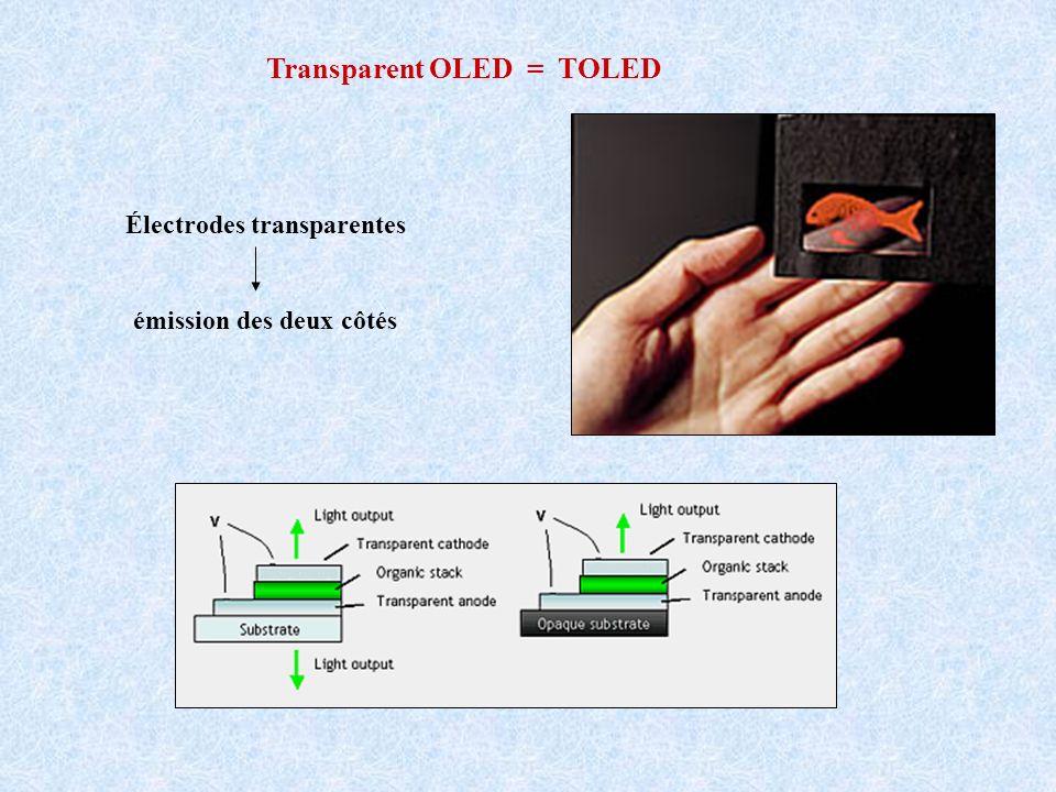 Électrodes transparentes émission des deux côtés