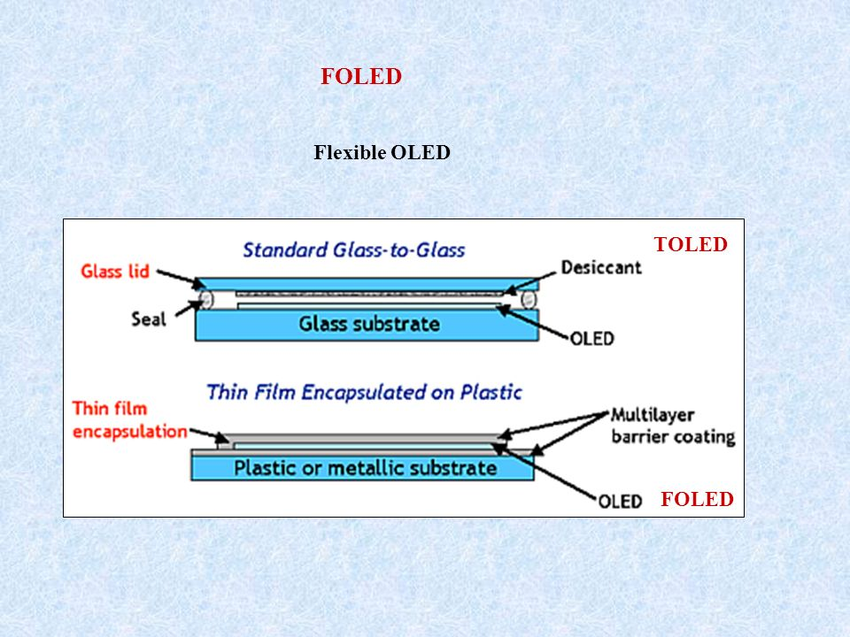 FOLED Flexible OLED TOLED FOLED
