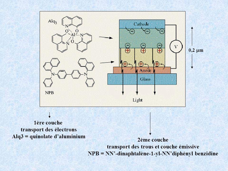 transport des électrons Alq3 = quinolate d'aluminium