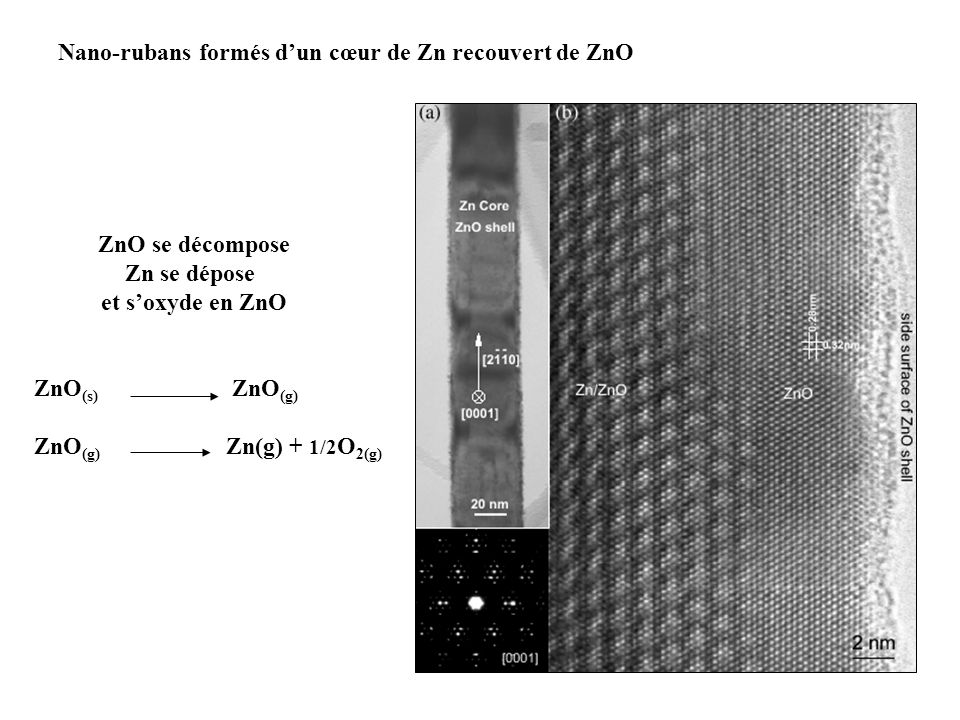 Nano-rubans formés d'un cœur de Zn recouvert de ZnO