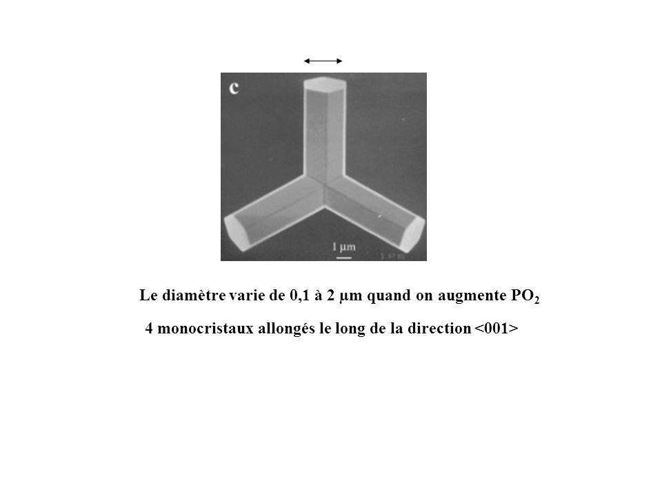 Le diamètre varie de 0,1 à 2 µm quand on augmente PO2