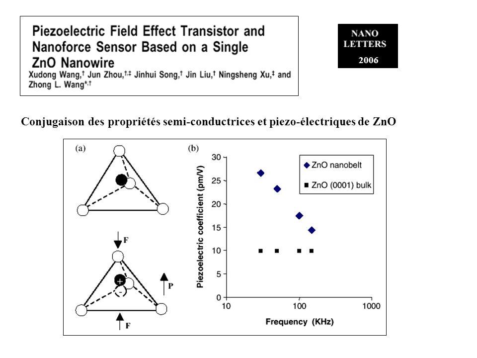 2006 Conjugaison des propriétés semi-conductrices et piezo-électriques de ZnO