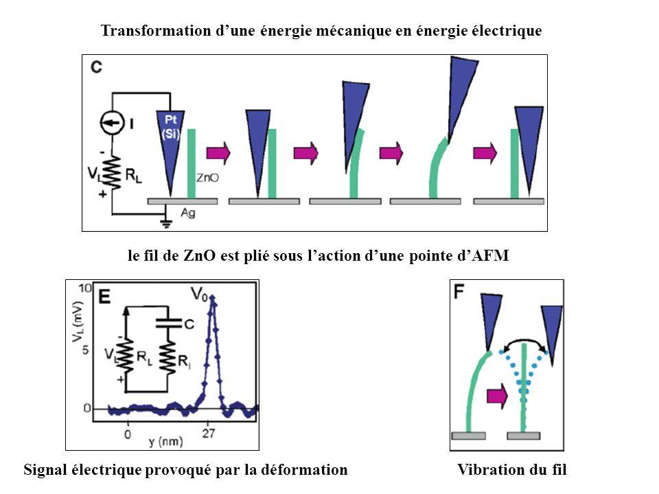 Transformation d'une énergie mécanique en énergie électrique
