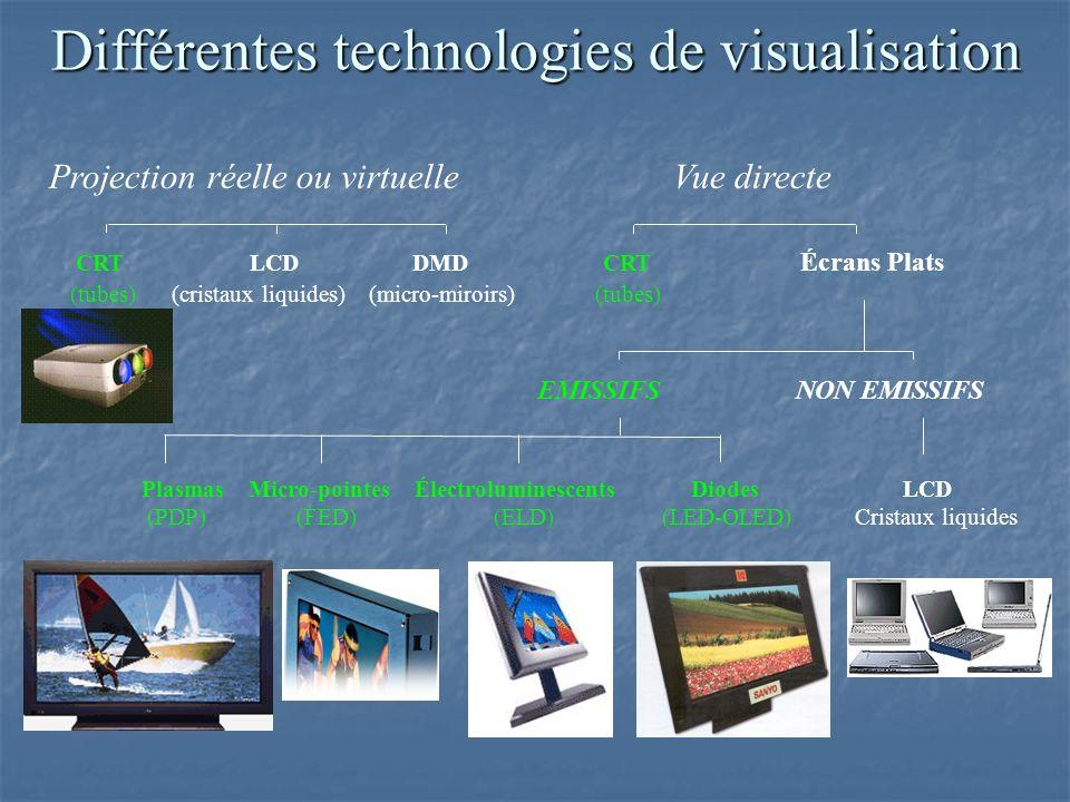 Différentes technologies de visualisation