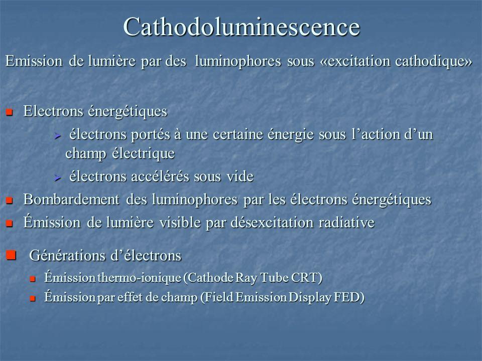Cathodoluminescence Générations d'électrons