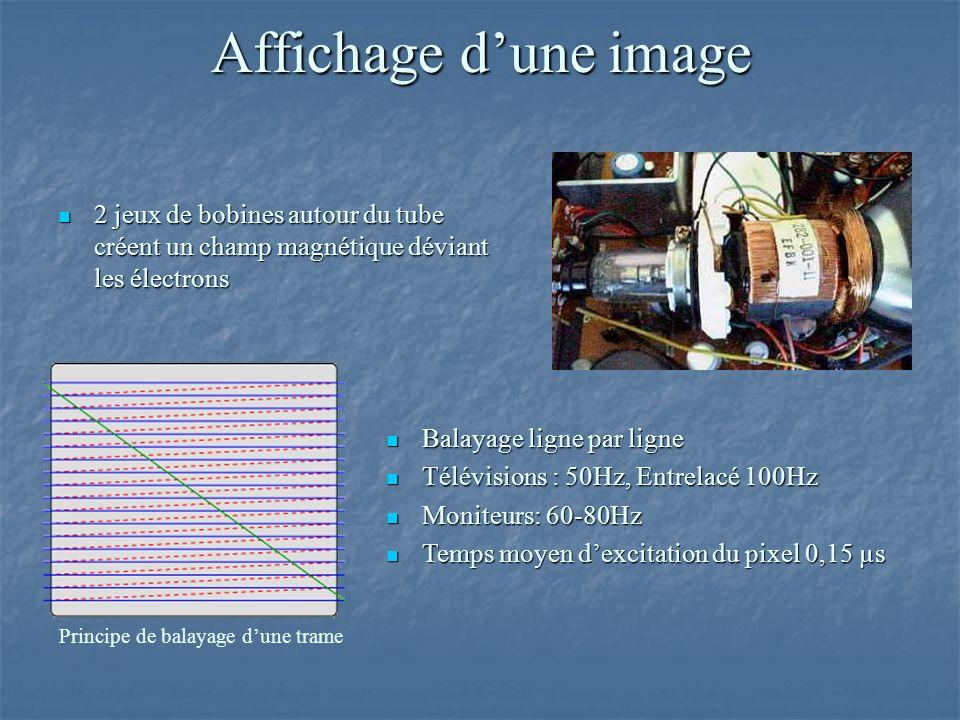 Affichage d'une image 2 jeux de bobines autour du tube créent un champ magnétique déviant les électrons.