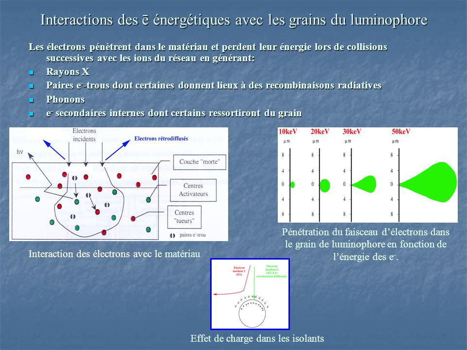 Interactions des ē énergétiques avec les grains du luminophore