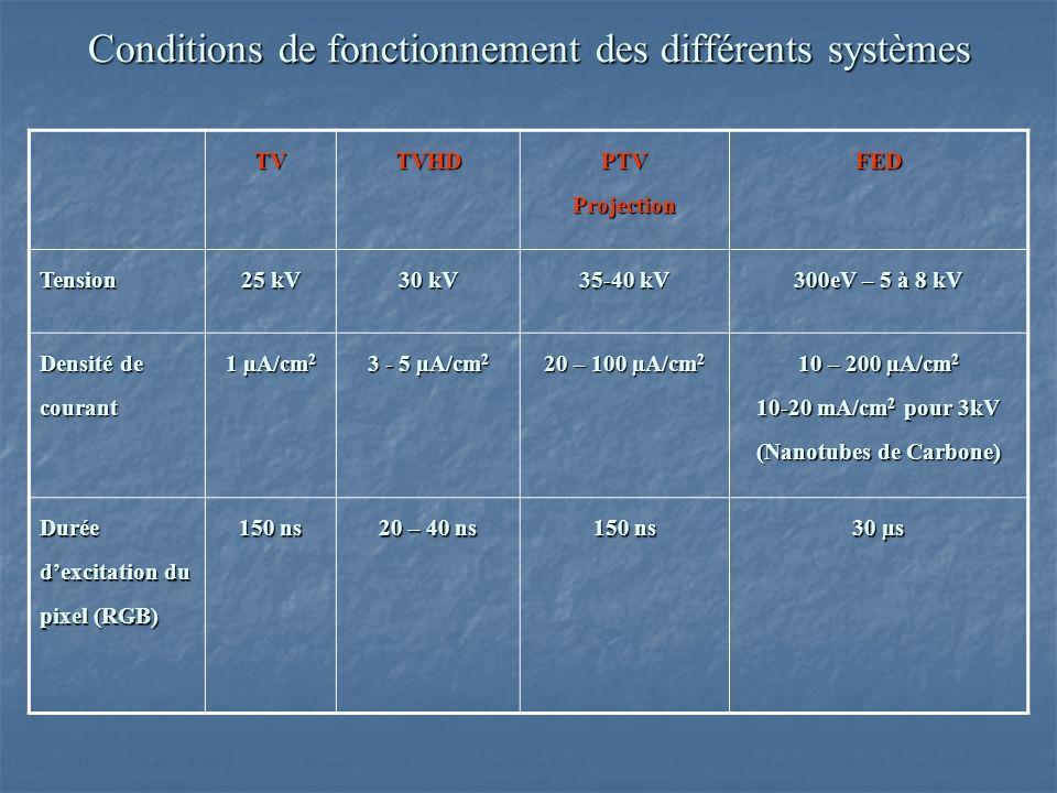 Conditions de fonctionnement des différents systèmes