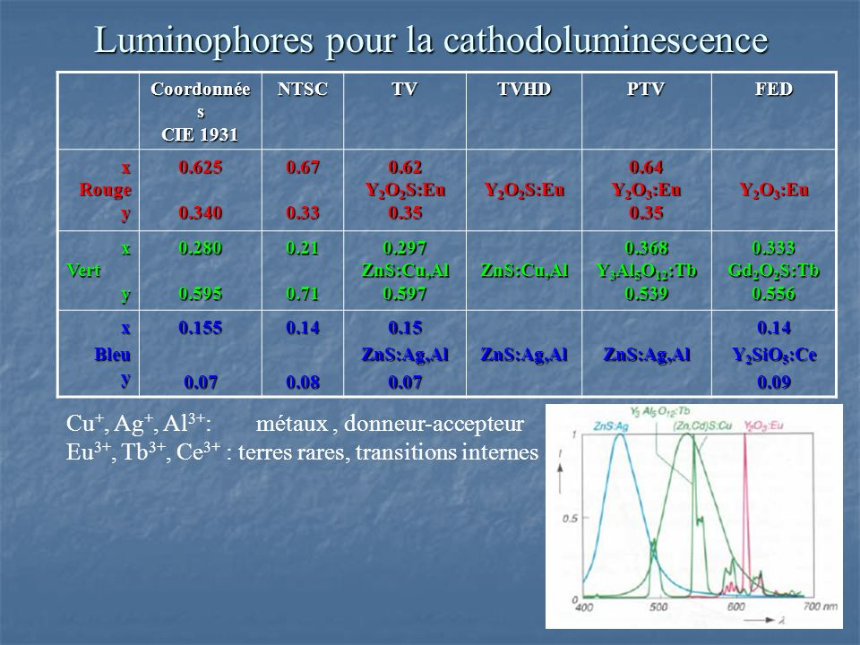 Luminophores pour la cathodoluminescence