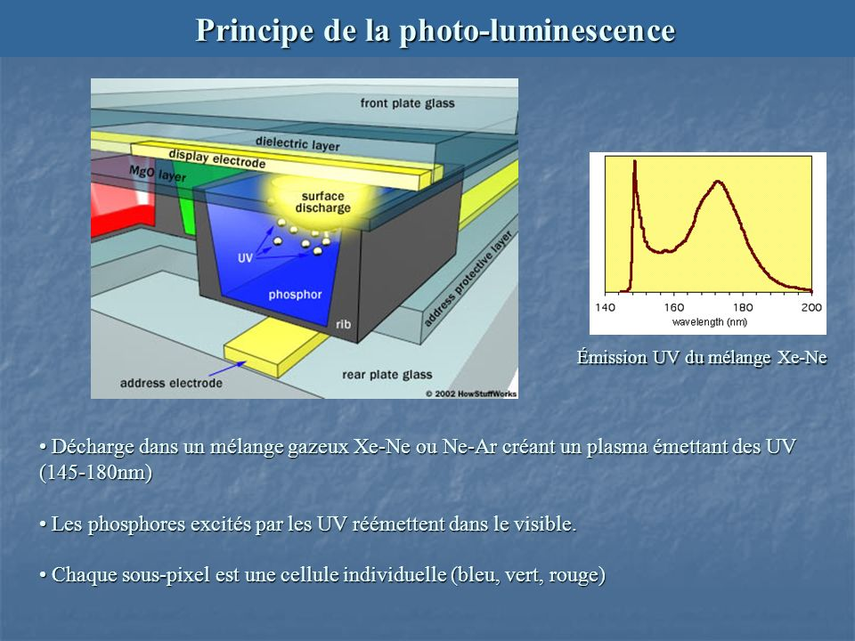 Principe de la photo-luminescence