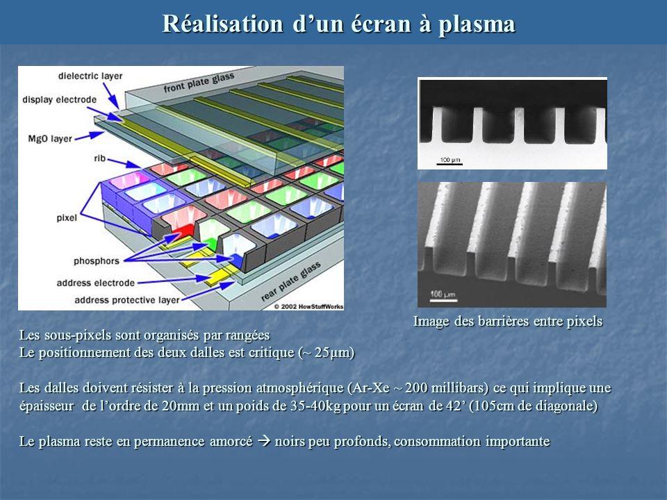 Réalisation d'un écran à plasma