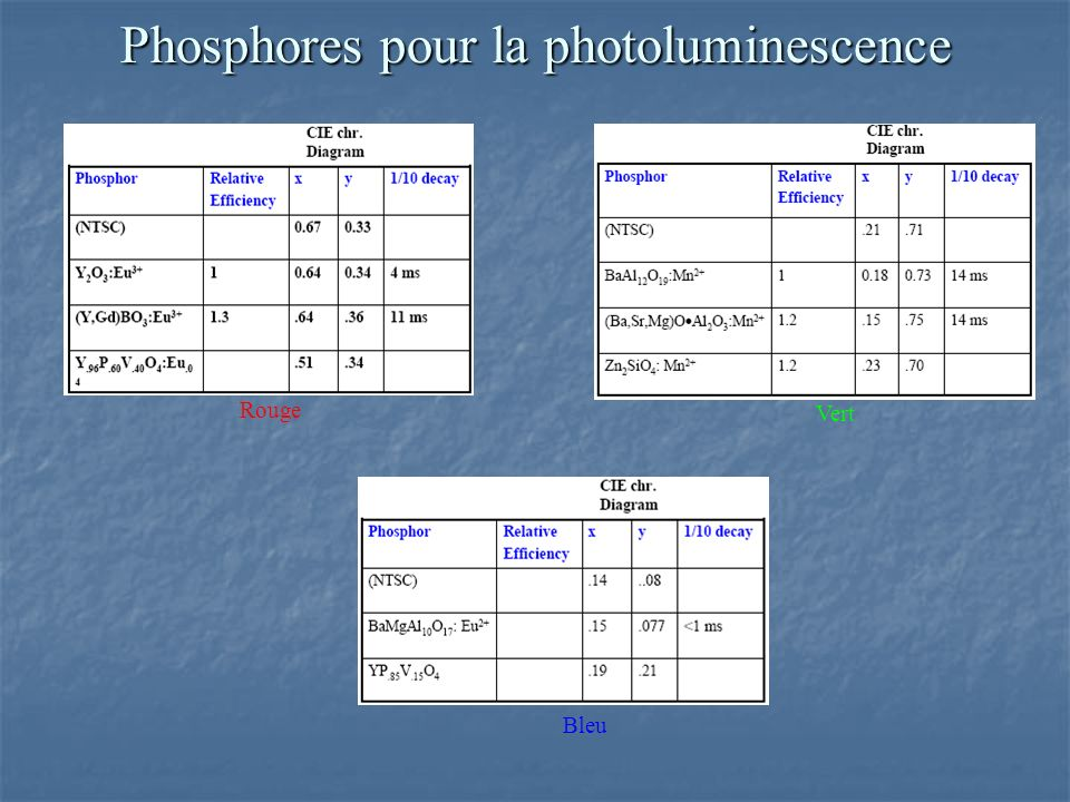 Phosphores pour la photoluminescence