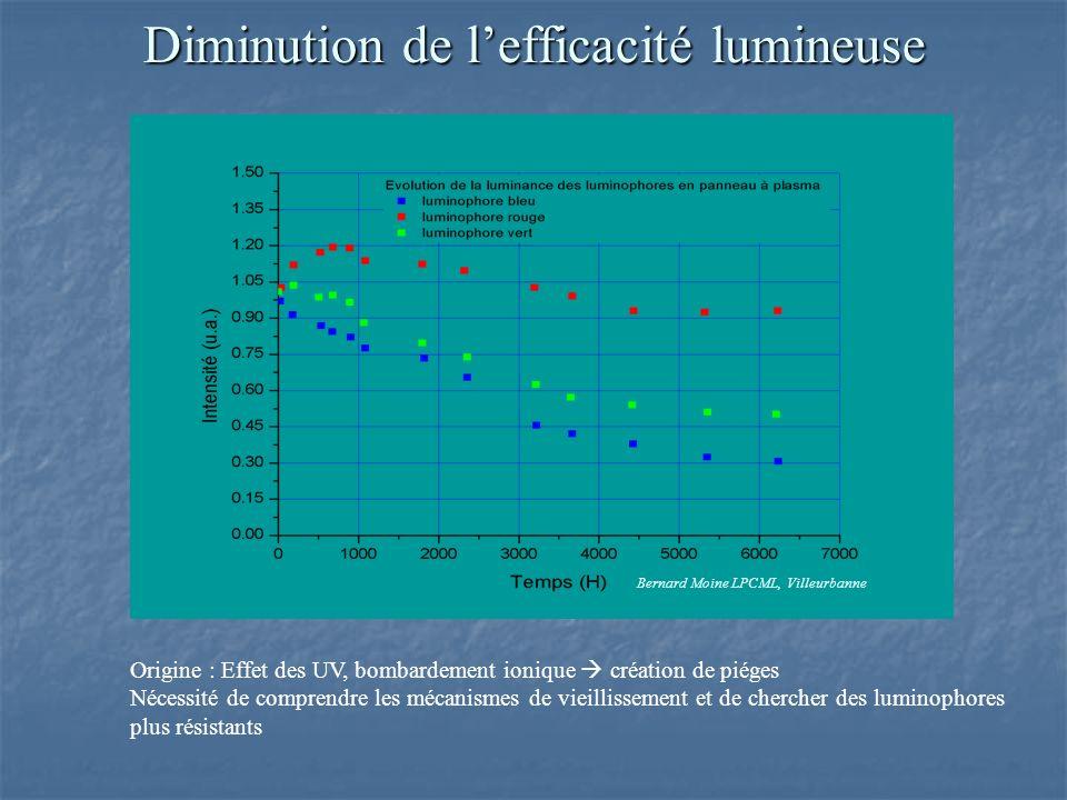 Diminution de l'efficacité lumineuse