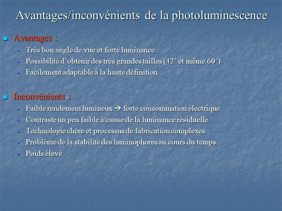 Avantages/inconvénients de la photoluminescence